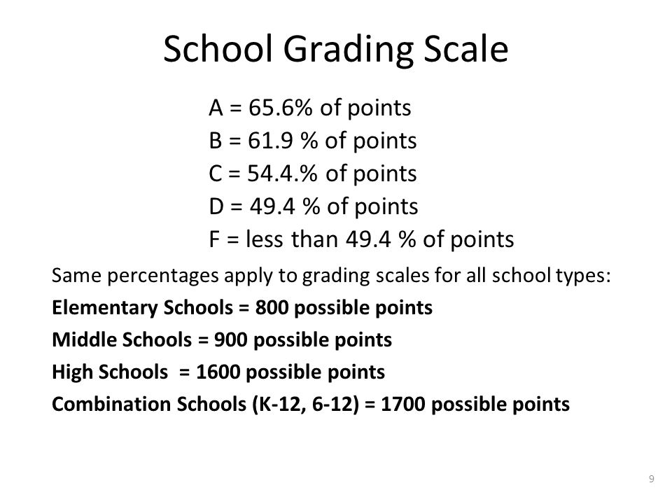 School Grading Scale A = 65.6% of points B = 61.9 % of points