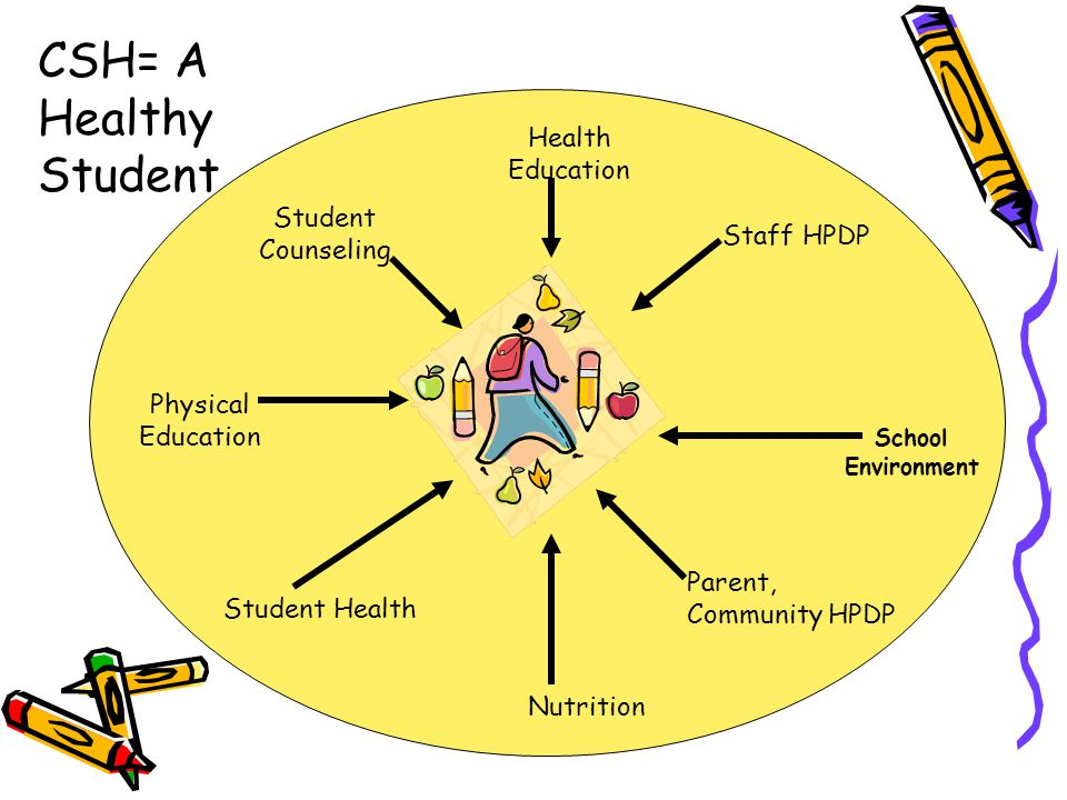 CSH= A Healthy Student Health Education Student Counseling Staff HPDP
