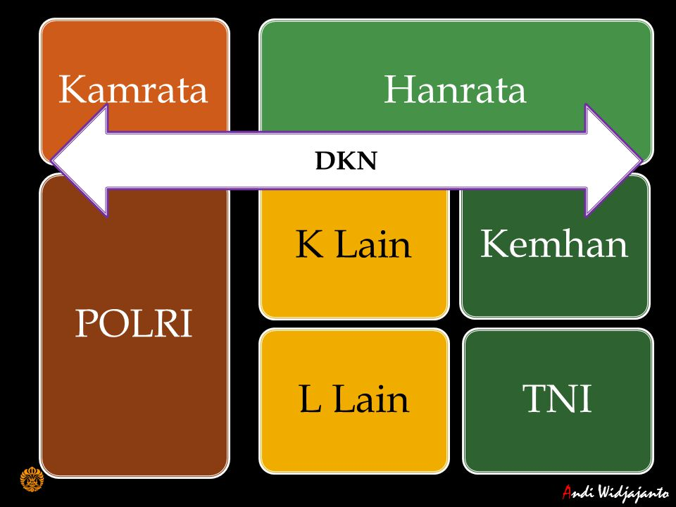 Kamrata POLRI Hanrata K Lain L Lain Kemhan TNI DKN Andi Widjajanto