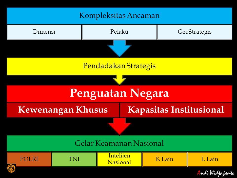 Kapasitas Institusional