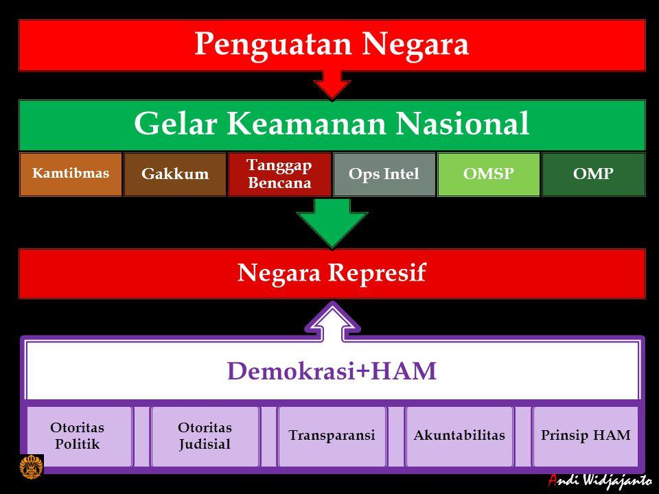 Gelar Keamanan Nasional