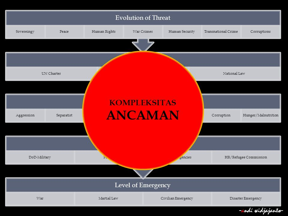 ANCAMAN KOMPLEKSITAS -andί ωidjajantø- Evolution of Threat Sovereingy