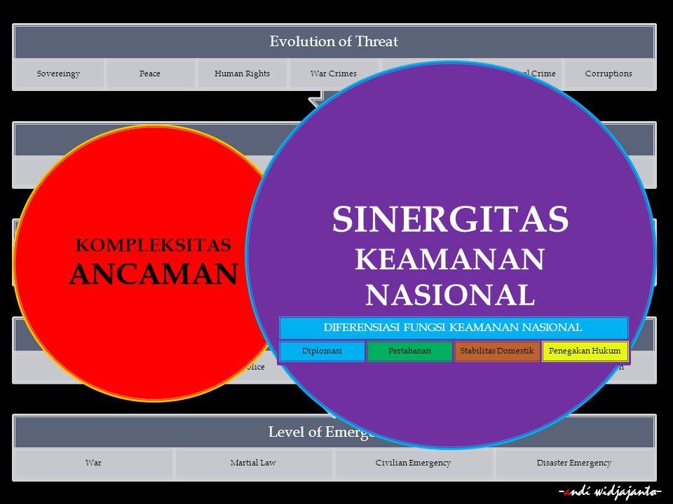 SINERGITAS KEAMANAN NASIONAL