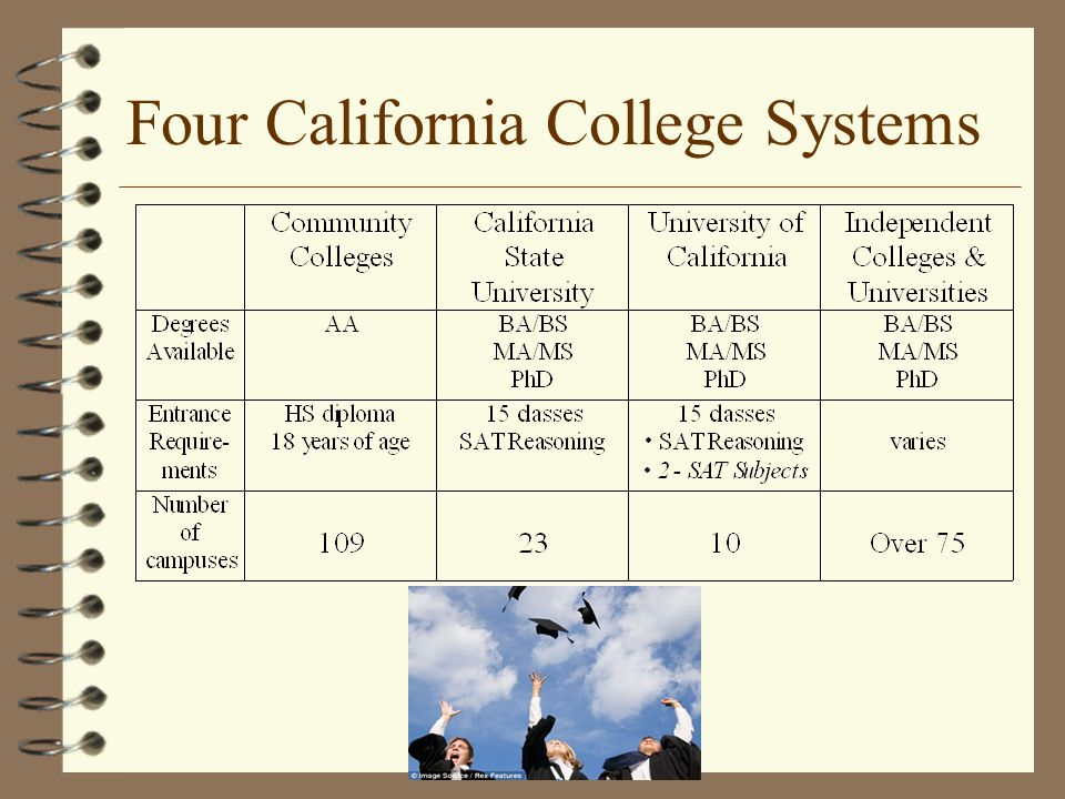 Four California College Systems