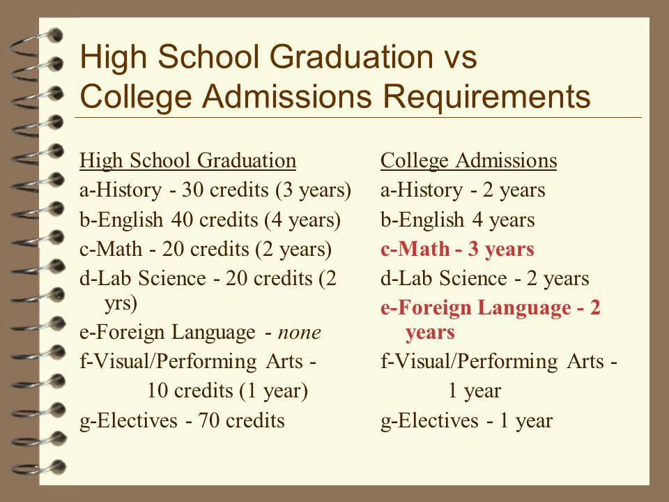 High School Graduation vs College Admissions Requirements