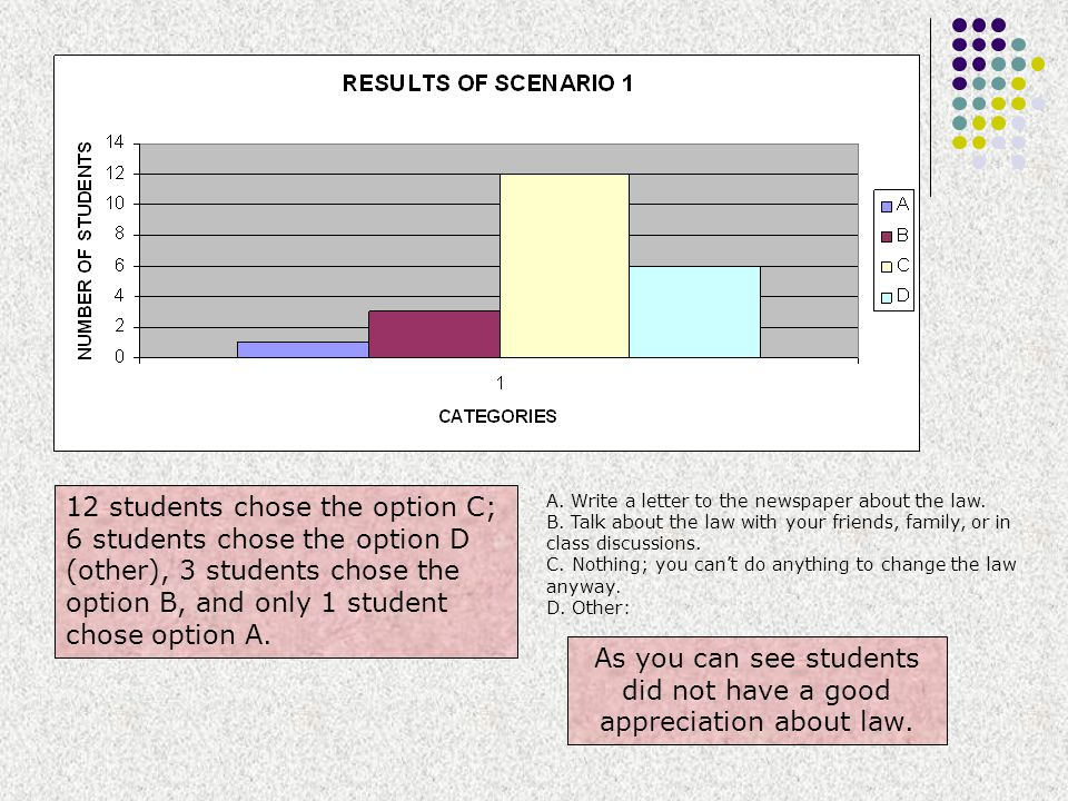 As you can see students did not have a good appreciation about law.