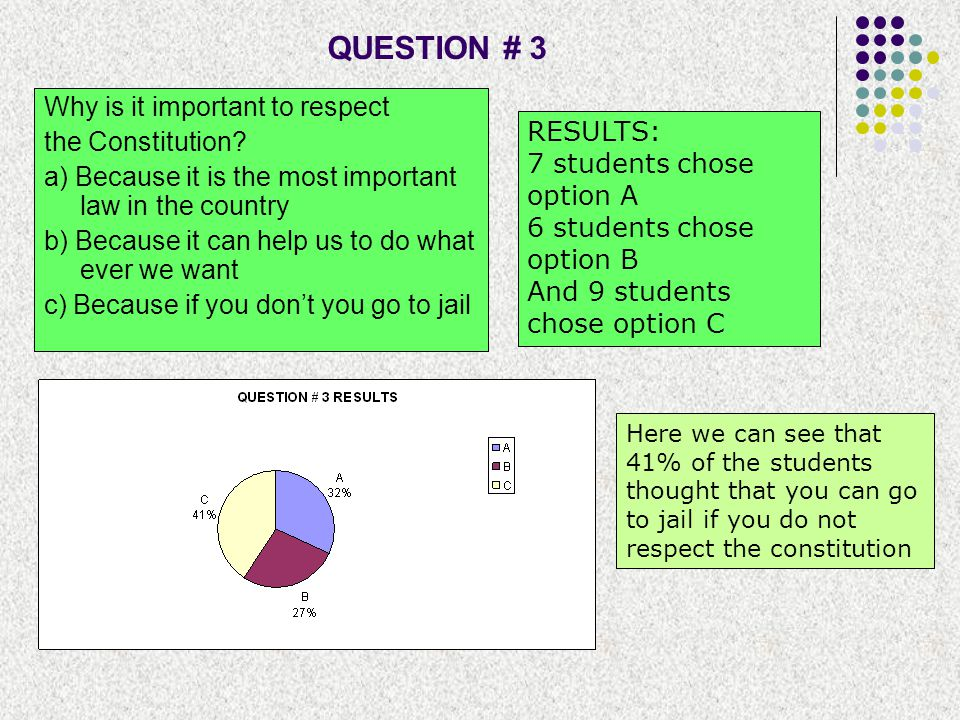 QUESTION # 3 Why is it important to respect the Constitution RESULTS: