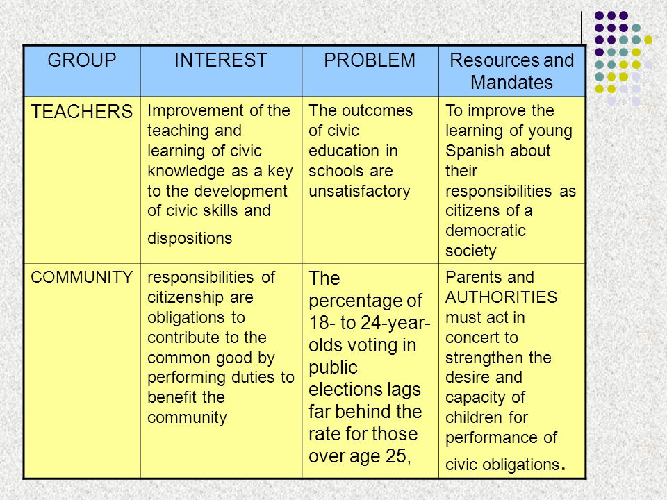 Resources and Mandates