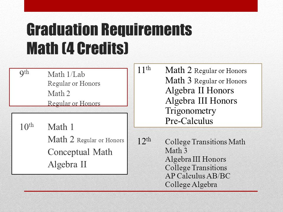 Graduation Requirements Math (4 Credits)