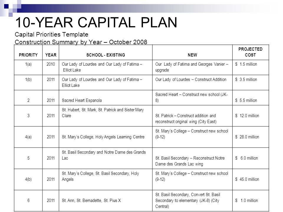 10-YEAR CAPITAL PLAN Capital Priorities Template Construction Summary by Year – October 2008