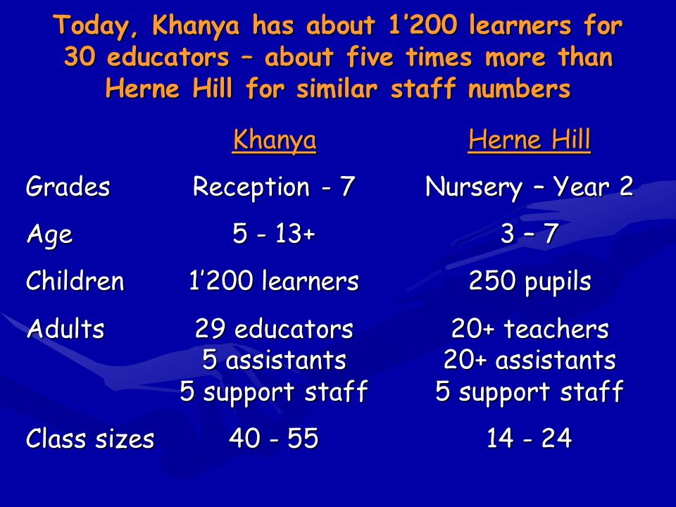 Today, Khanya has about 1'200 learners for 30 educators – about five times more than Herne Hill for similar staff numbers