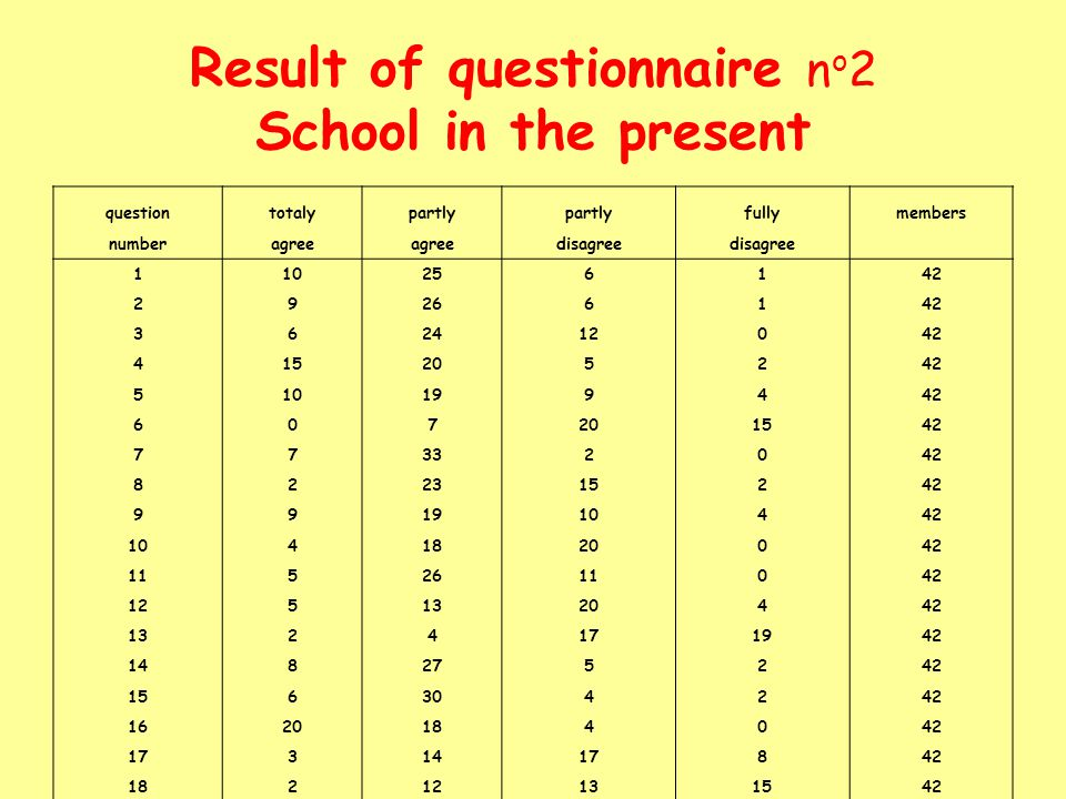 Result of questionnaire no2 School in the present