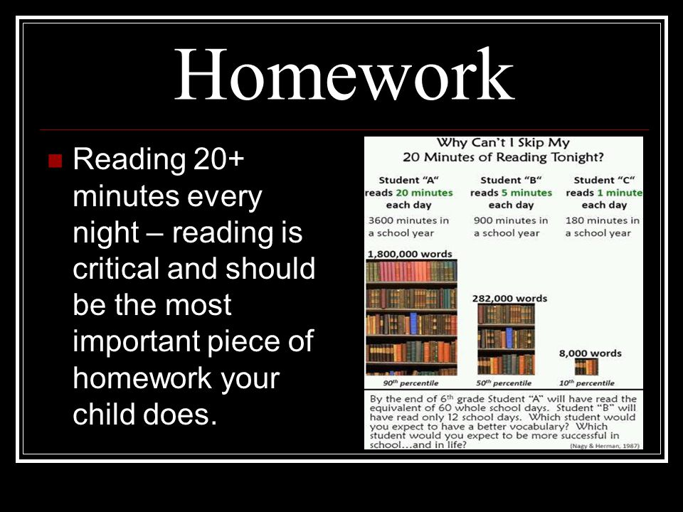 Homework Reading 20+ minutes every night – reading is critical and should be the most important piece of homework your child does.