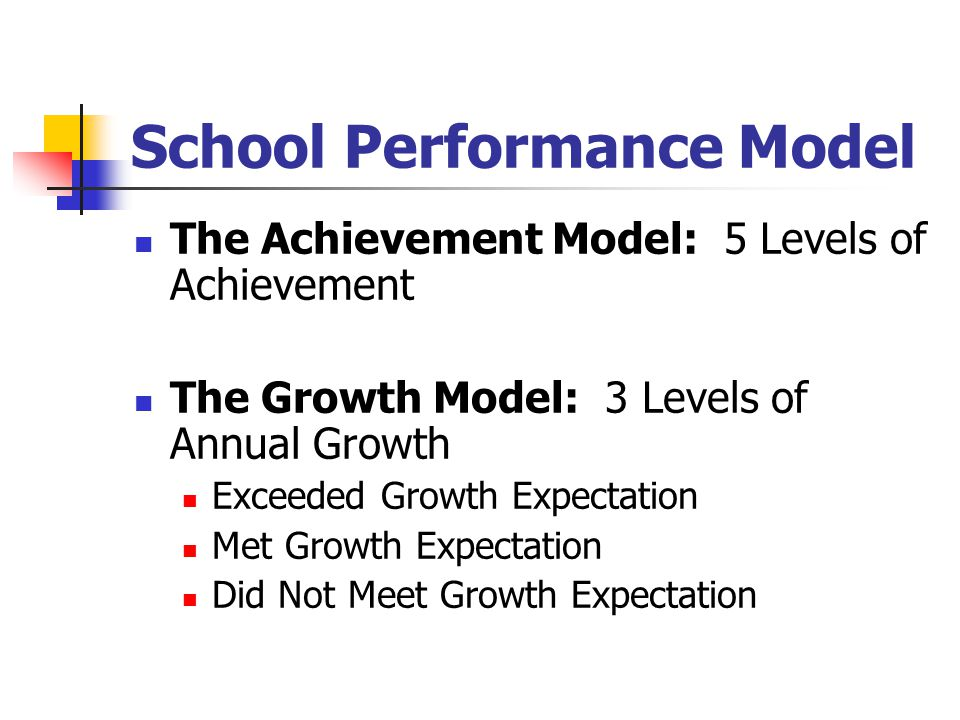 School Performance Model