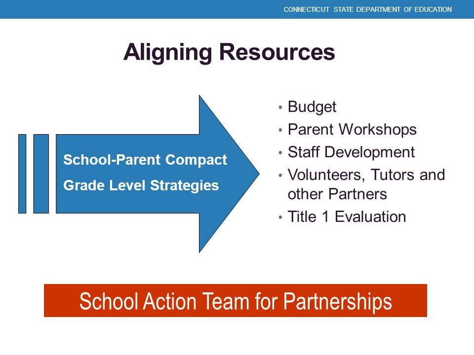 School Action Team for Partnerships