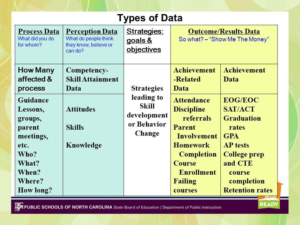Strategies leading to Skill development or Behavior Change