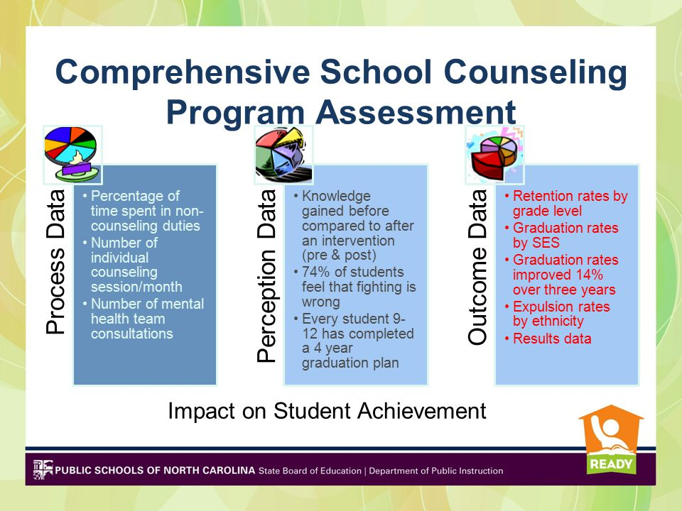 Comprehensive School Counseling Program Assessment