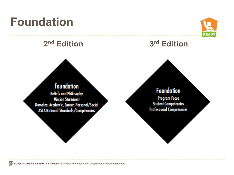 Foundation 2nd Edition 3rd Edition