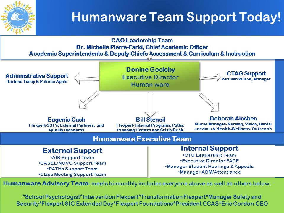 Humanware Team Support Today!