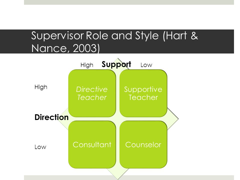 Supervisor Role and Style (Hart & Nance, 2003)