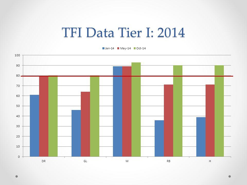 TFI Data Tier I: 2014