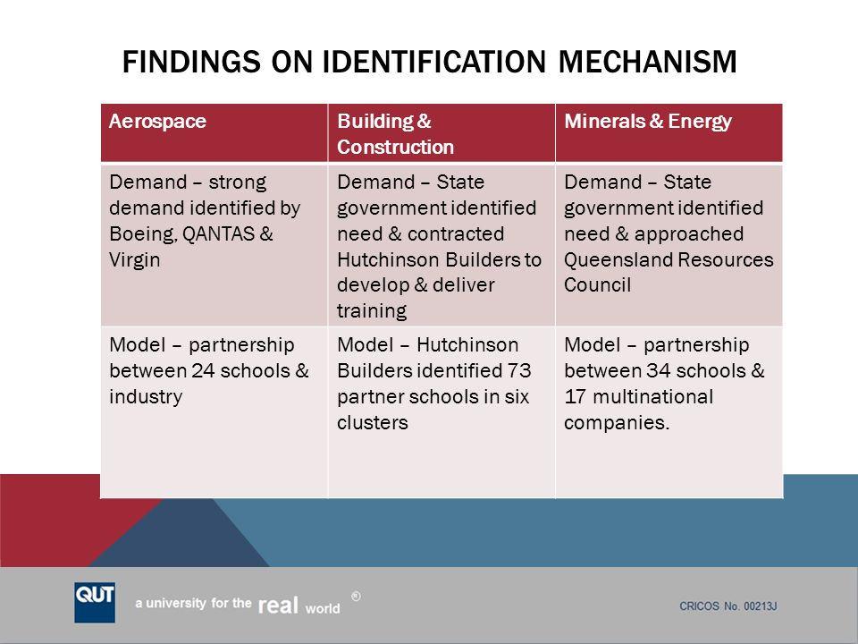 Findings on identification mechanism