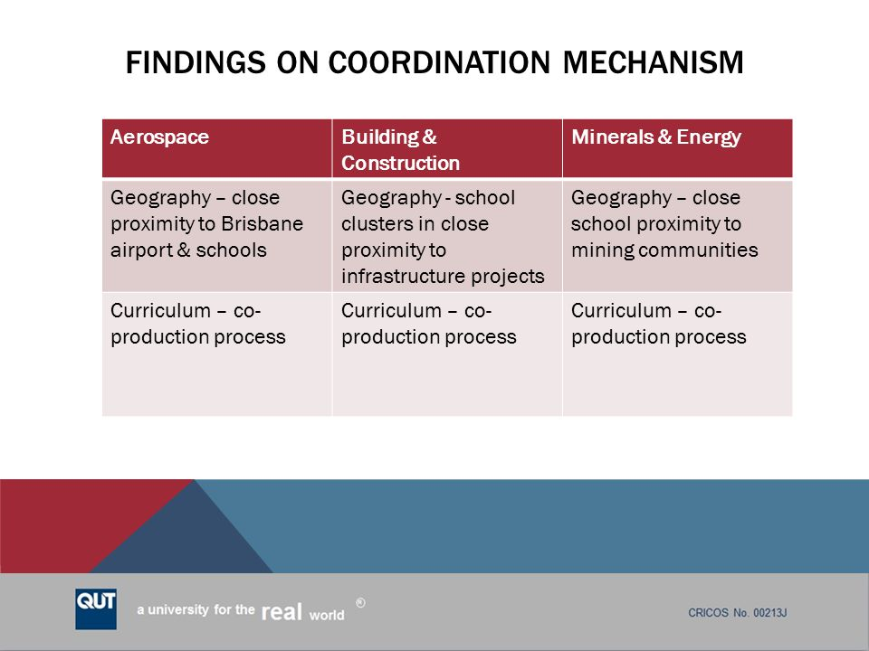 Findings on coordination mechanism
