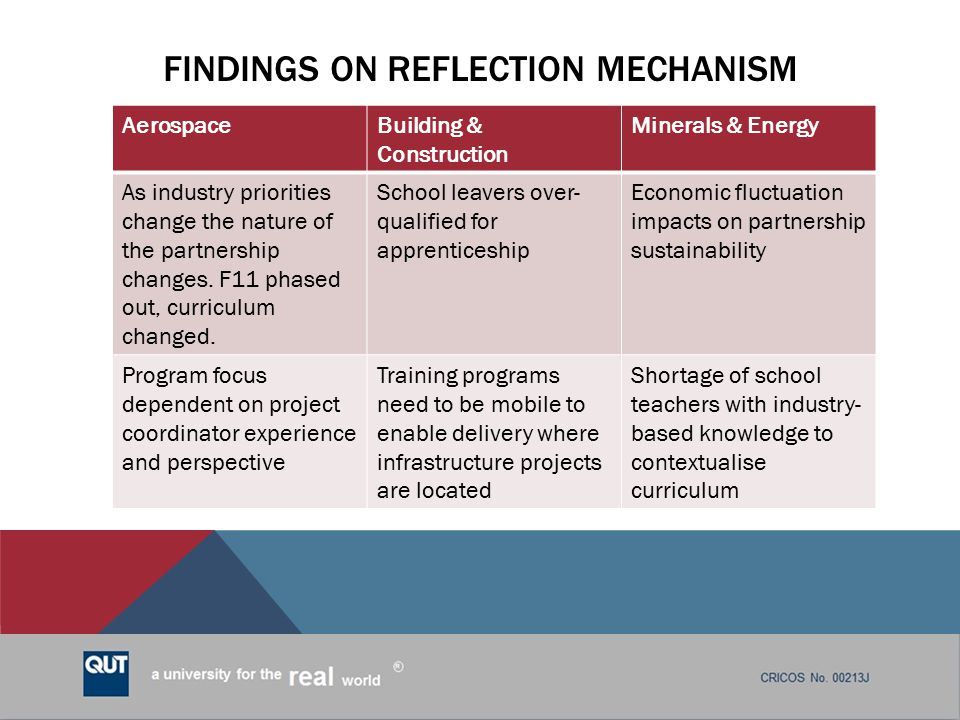 Findings on reflection mechanism