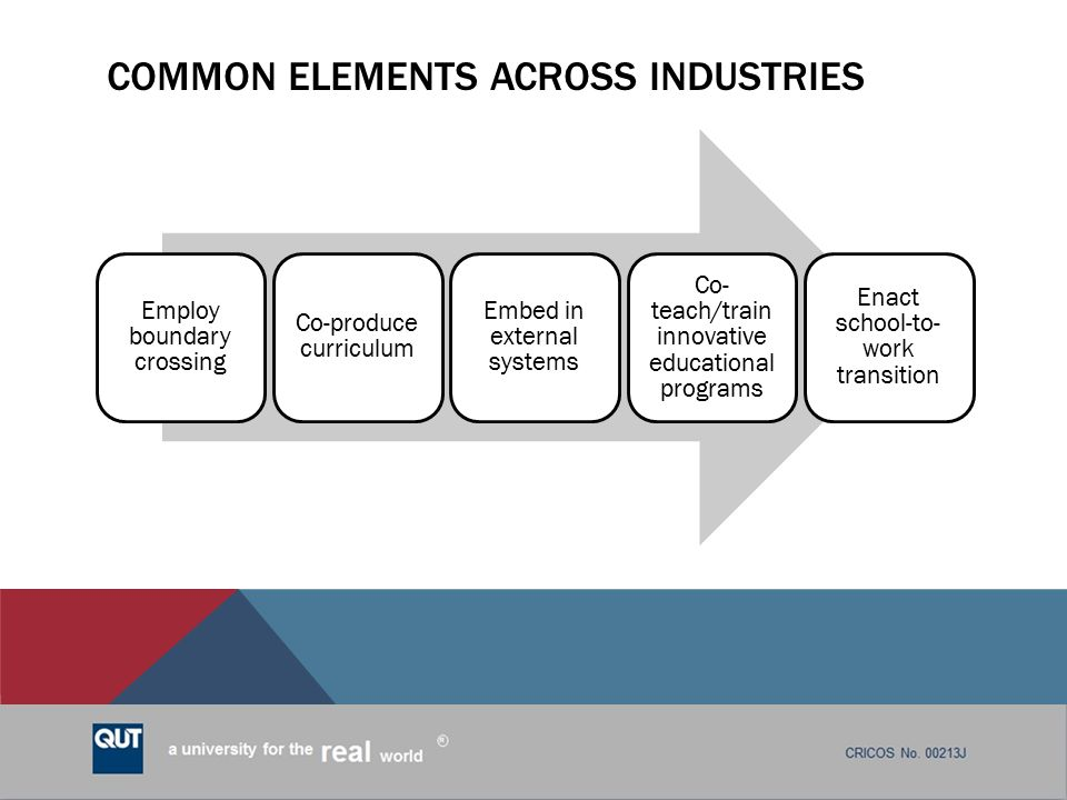 Common elements across industries