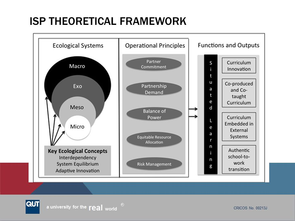 ISP Theoretical framework