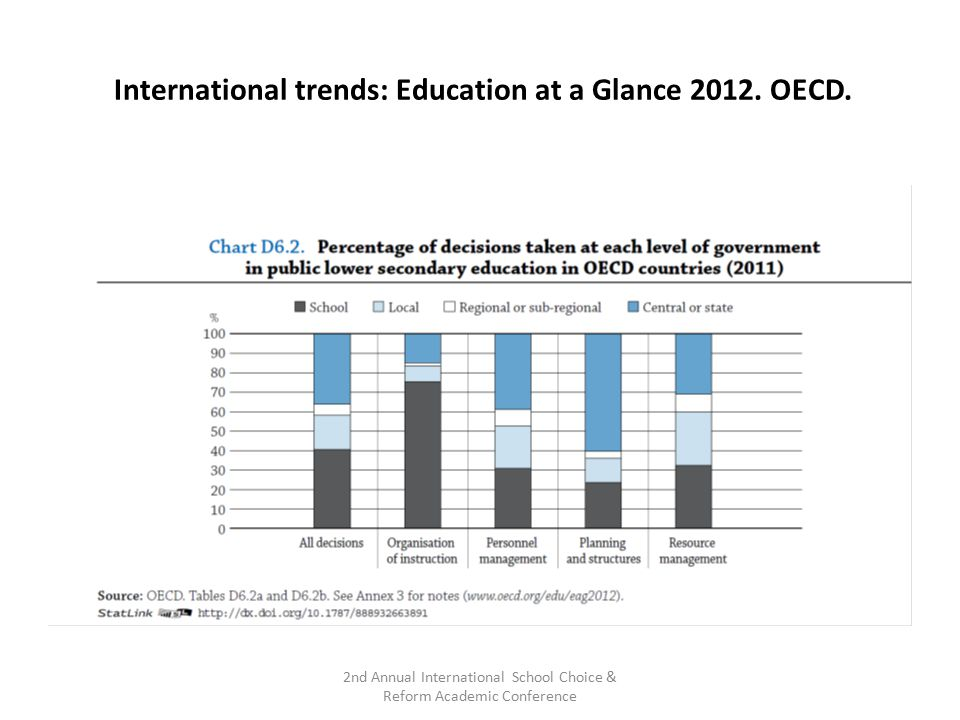 International trends: Education at a Glance 2012. OECD.