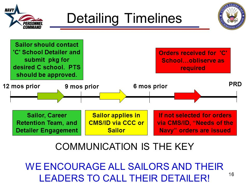 Detailing Timelines COMMUNICATION IS THE KEY