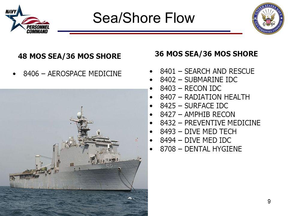 Sea/Shore Flow 36 MOS SEA/36 MOS SHORE 48 MOS SEA/36 MOS SHORE