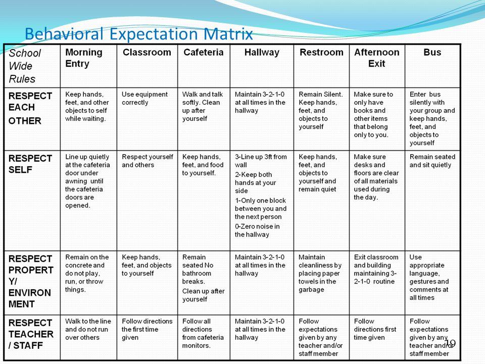 Behavioral Expectation Matrix