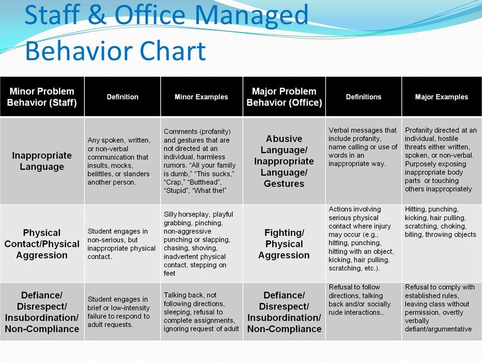 Staff & Office Managed Behavior Chart
