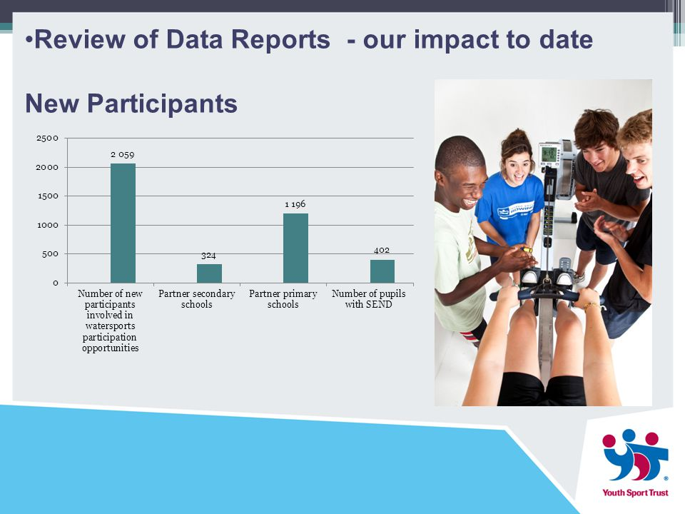 Review of Data Reports - our impact to date