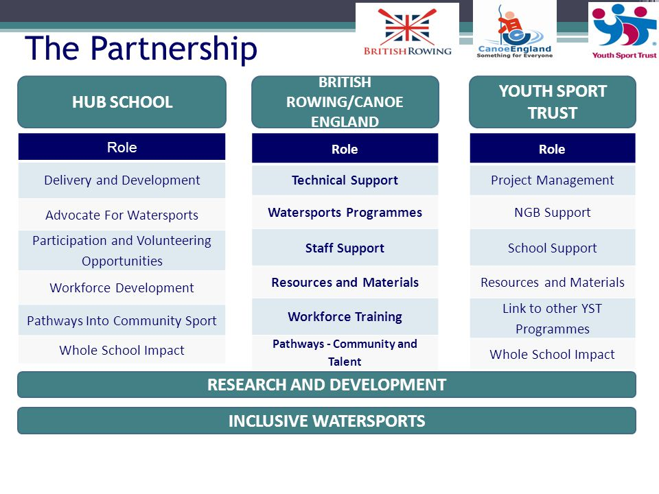 The Partnership YOUTH SPORT TRUST HUB SCHOOL RESEARCH AND DEVELOPMENT