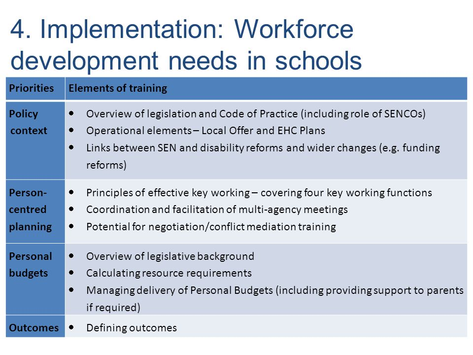 4. Implementation: Workforce development needs in schools