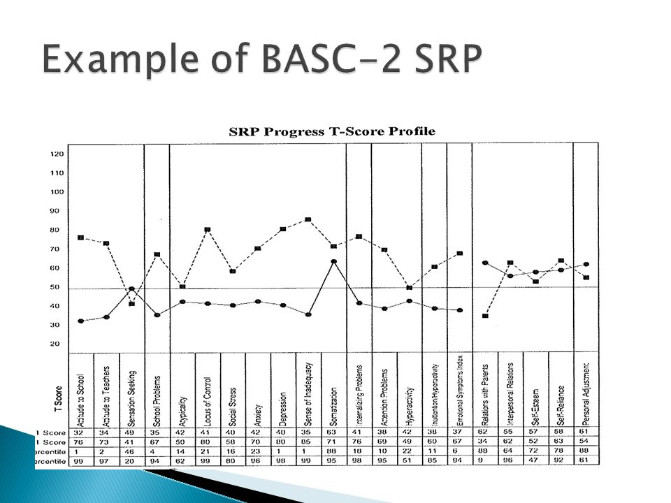 Example of BASC-2 SRP