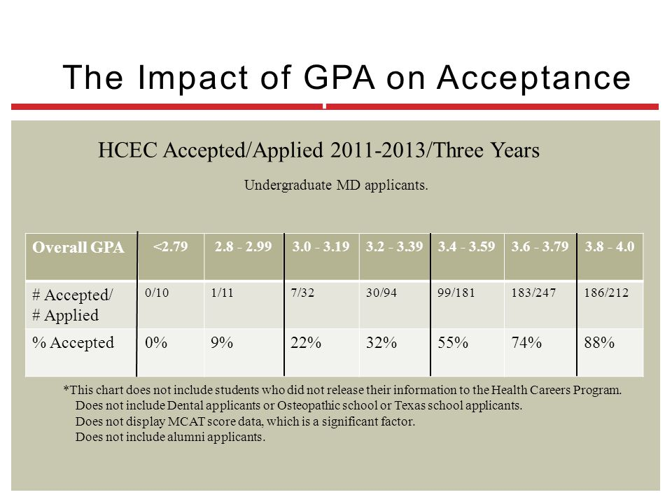 The Impact of GPA on Acceptance