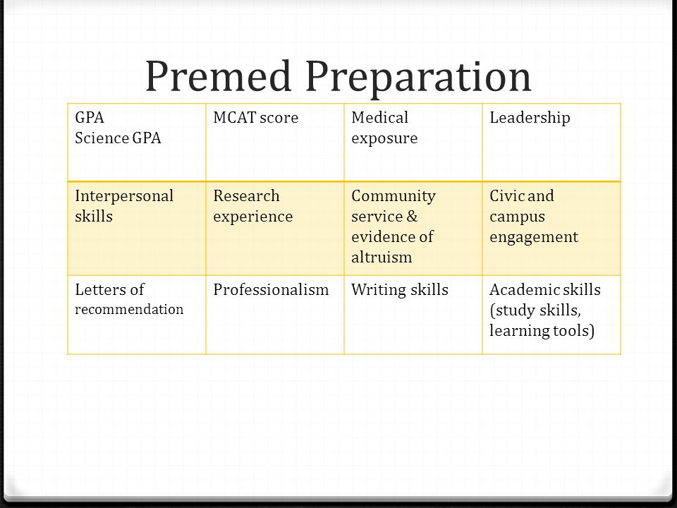 Premed Preparation GPA Science GPA MCAT score Medical exposure