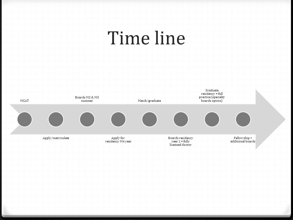 Time line MCAT Apply/matriculate Boards M2 & M3 summer