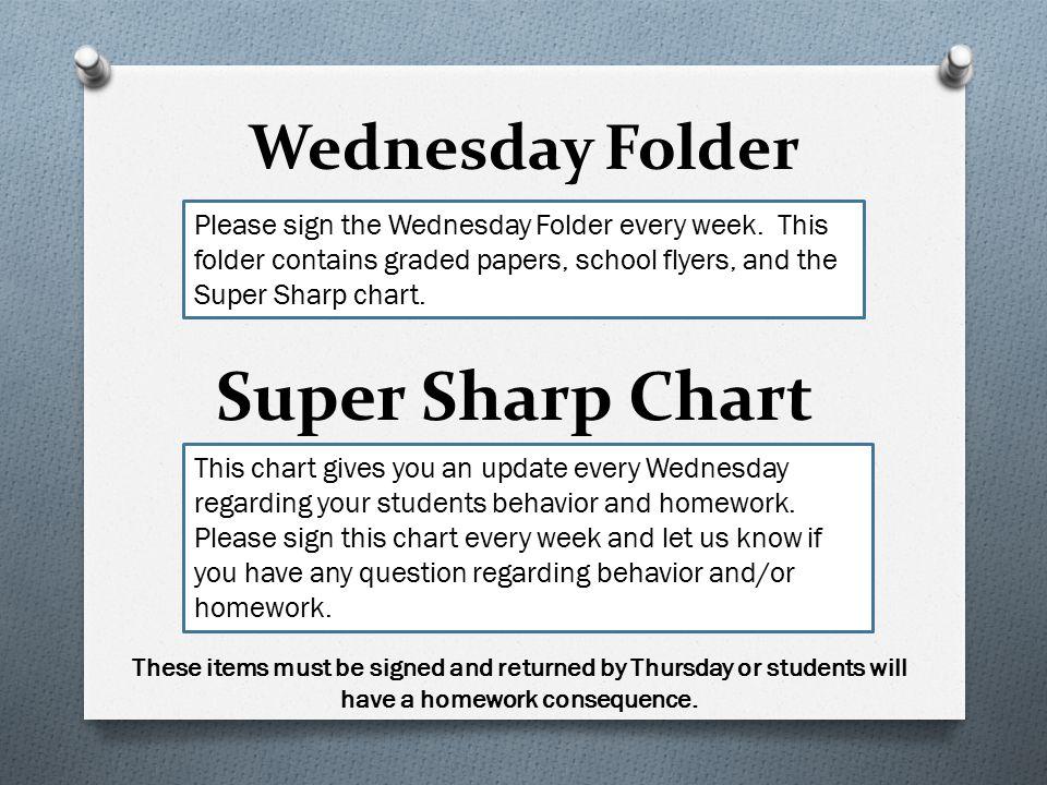 Super Sharp Chart Wednesday Folder