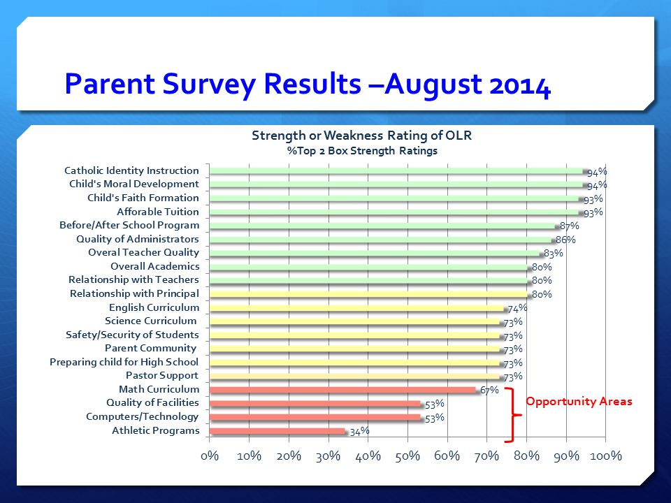Parent Survey Results –August 2014