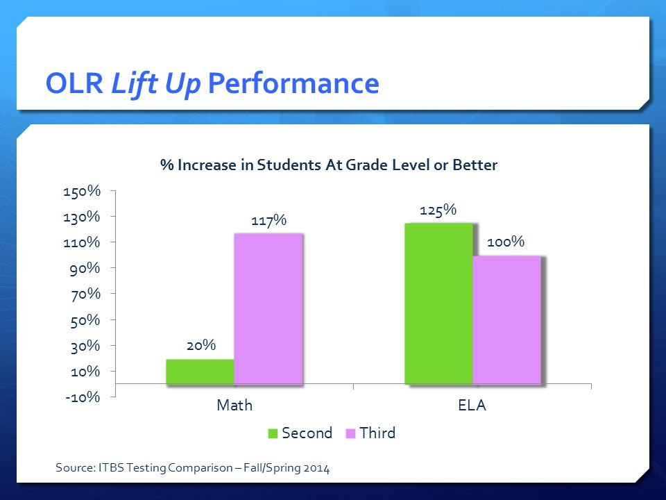 OLR Lift Up Performance