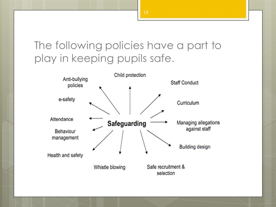 The following policies have a part to play in keeping pupils safe.