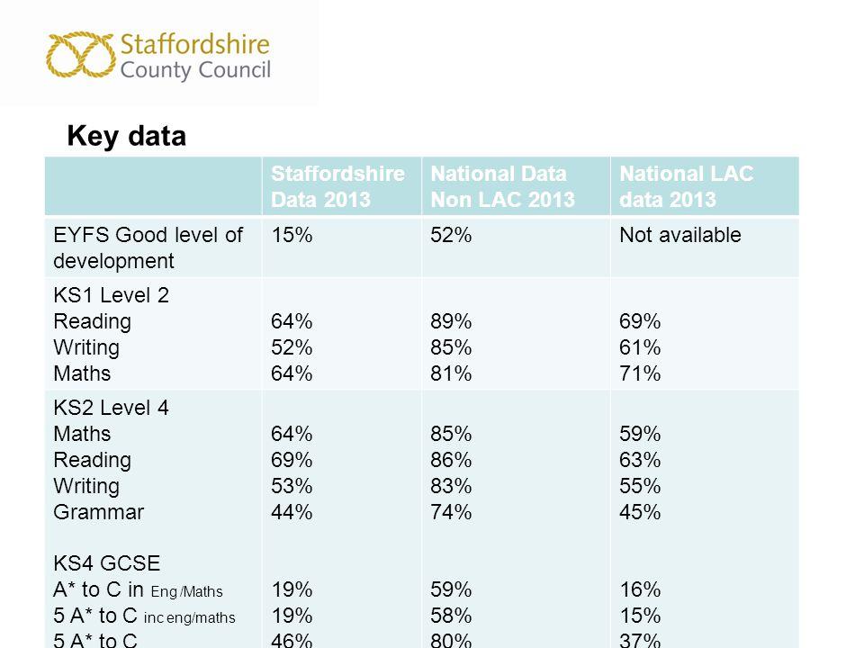 Key data Staffordshire Data 2013 National Data Non LAC 2013