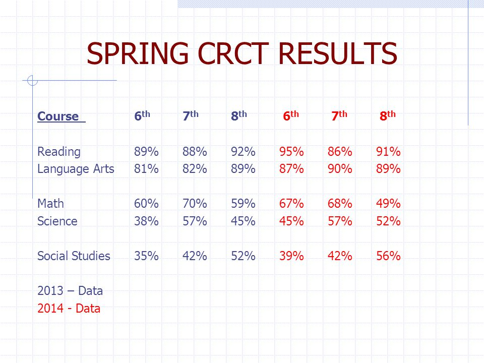 SPRING CRCT RESULTS