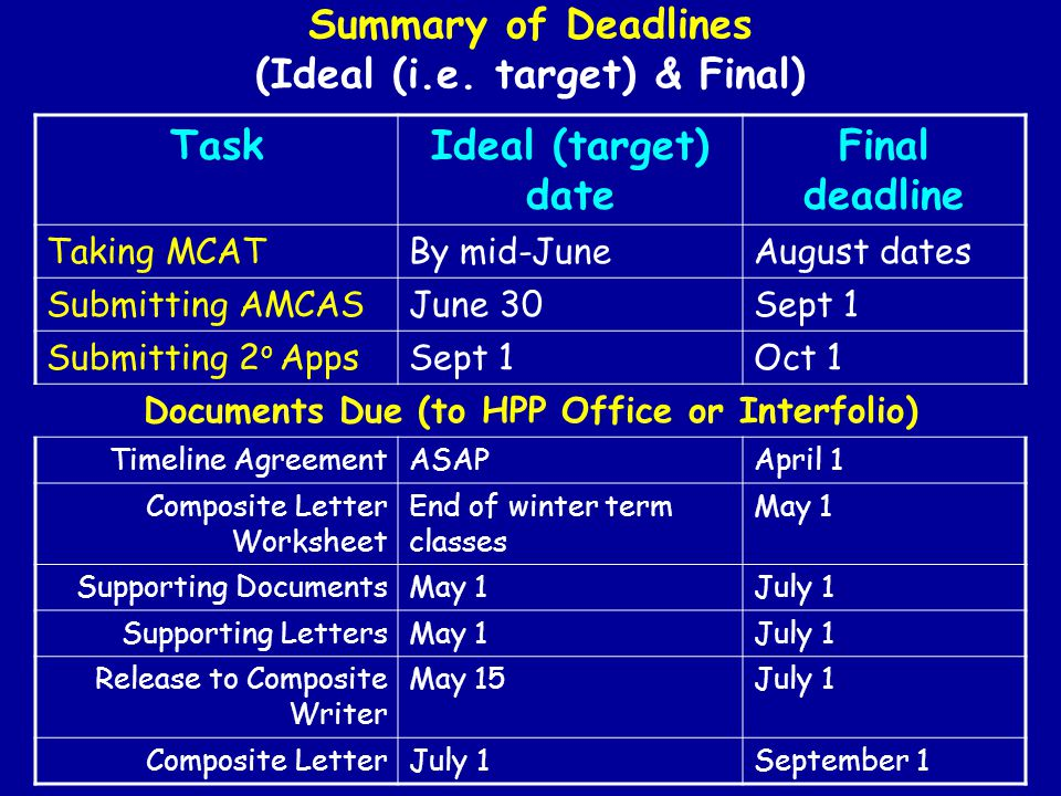 Summary of Deadlines (Ideal (i.e. target) & Final)
