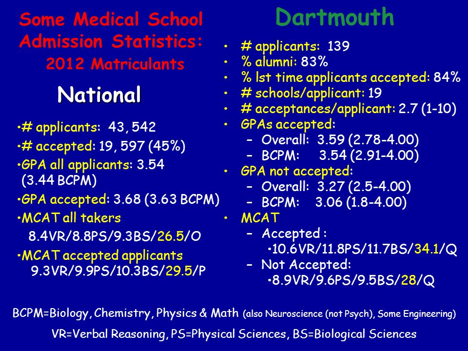 Some Medical School Admission Statistics: 2012 Matriculants